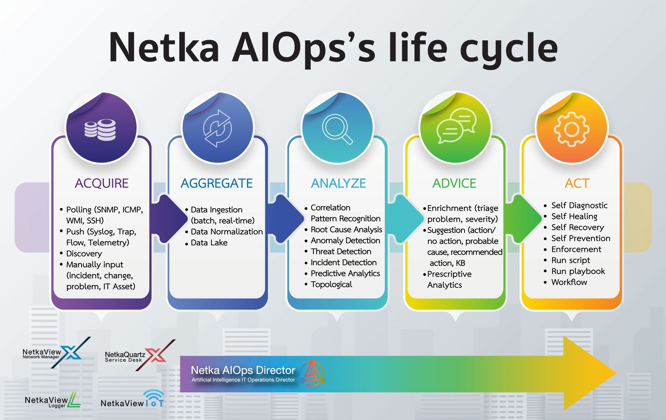 AIOps's life cycle